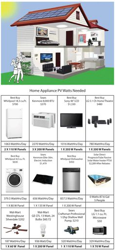 The Watts needed for every appliance in your home to get Solar Power to work for you.