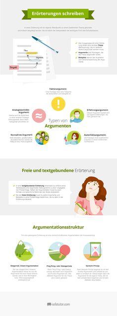 """Lernposter Deutschunterricht  """"Erörterung schreiben"""" (http://magazin.sofatutor.com/lehrer) Zum kostenlosen Download/Ausdrucken"""