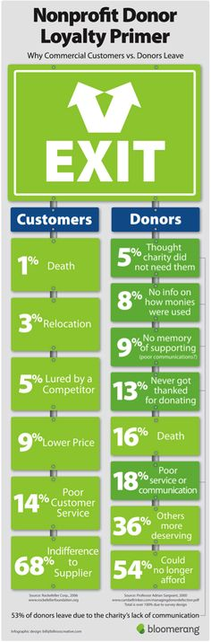 [Infographic] Why Commercial Customers vs Donors Leave. The charities that work to change these issues of donor retention are the ones who'll go on to change the world. https://bloomerang.co/blog/charities-that-focus-on-retention-will-change-the-world/