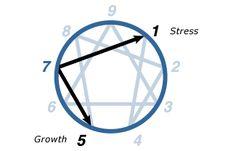 Type Seven — The Enneagram Institute