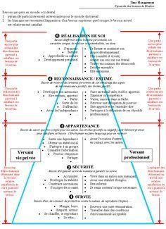 La pyramide des besoins de Maslow – Psychologue du Travail
