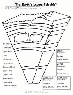 Diagram Earth's Layers Foldable | Labels: Earth's Structure ...