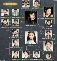 This is everything you need to make sense of the characters in Scarlet Heart…