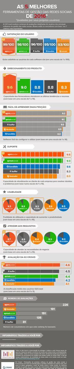 Confira a pesquisa da G2 Crowd sobre as melhores ferramentas de mídias sociais do mercado mundial. Veja as notas em diversos quesitos das 5 melhores.