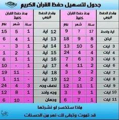 جدول تسهيل حفظ القرآن الكريم