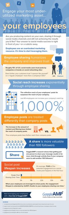 Department Benefits of Employee Advocacy [Infographic] – Paid Social Media Jobs Marketing Digital, Content Marketing, Online Marketing, Social Media Marketing, Internet Marketing, Employer Branding, Social Business, Business Ideas, Business Intelligence