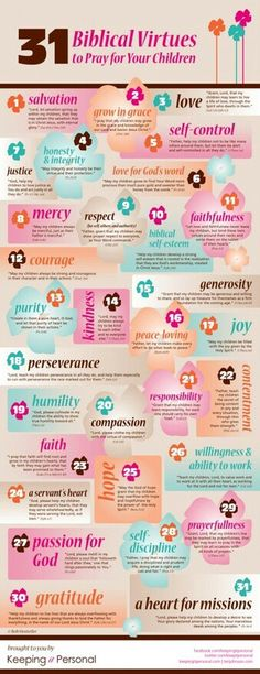 31 Biblical Virtues. #infographic #Bible
