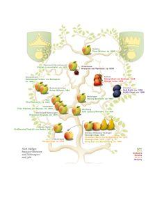 Adelige Obstsorten