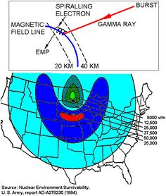 The mechanism for a 400 km high-altitude burst EMP: gamma rays hit the atmosphere between 20–40 km altitude, ejecting electrons which are then deflected sideways by the Earth's magnetic field. This makes the electrons radiate EMP over a massive area. Because of the curvature and downward tilt of Earth's magnetic field over the USA, the maximum EMP occurs south of the detonation and the minimum occurs to the north.[19]