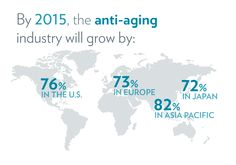 Anti-aging industry growth by 2015  (www.nuskin.com/thesource)
