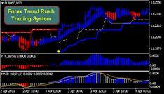 7 Rahasia Membuat Sistem Trading Forex Sendiri