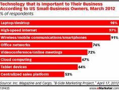 B2B marketing, small businesses
