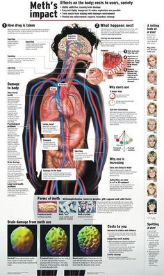 Diagram illustrating the dangers of using Meth