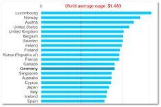 Internationaler Gehaltsvergleich: Sind Sie schon Besserverdiener?