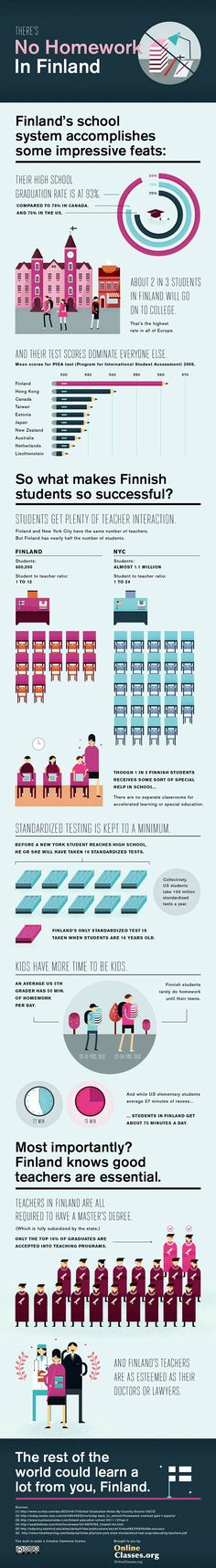 Interesting look at education. More standardized tests don't make the system better.