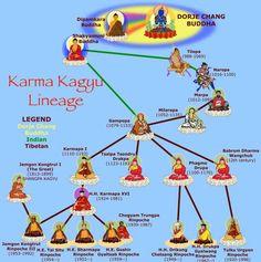 Karma Kagyu Lineage