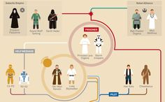 Star Wars Infographic, Episode IV, A New Hope aka the Original Star Wars