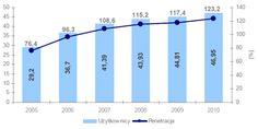 Rynek telefonii komórkowej w Polsce. Perespektywy dla marketingu mobilnego (październik 2011)