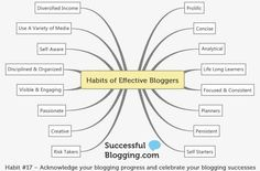 Mind map of the 17 habits of effective bloggers!