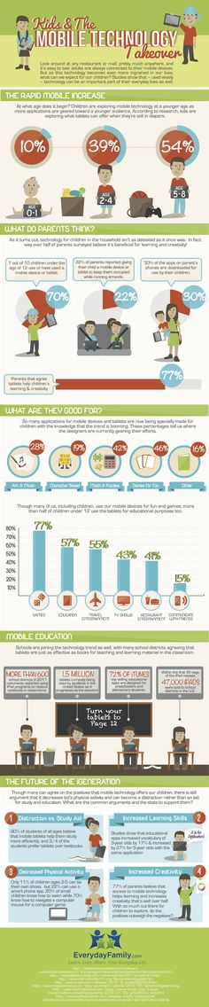 Kids and the Mobile Technology Takeover. What Parents Think About Mobile Technology. - Infographic | Infografis Edukasi