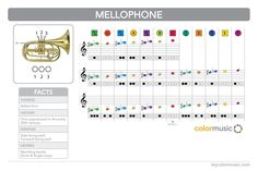 How to play the mellophone in ColorMusic.