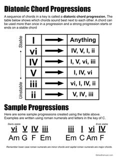 Diatonic Chord Progressions — The Shed Music Theory Lessons, Music Theory Guitar, Online Music Lessons, Music Chords, Guitar Chord Chart, Recorder Music, Music Guitar, Guitar Chords, Piano Music
