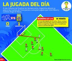 A tres minutos de finalizar los tiempos extra, #Argentina obtuvo su pase a los Cuartos de Final gracias a una gran jugada que inició Messi y culminó Ángel Di María. #Brasil2014