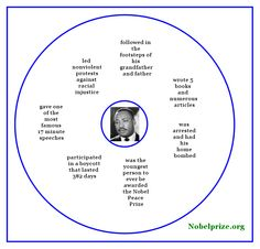 Mappy Hour: Martin Luther King, Jr.   Thinking Maps