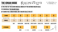 Major Scale aka Ionian Mode - Free Cheat Sheets For Guitar