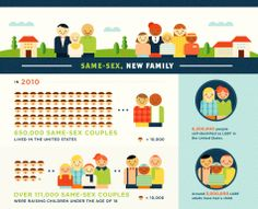 changes in the nuclear family