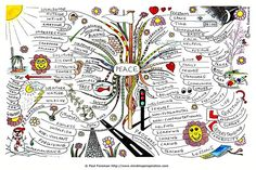 Peace Mind Map | Mind Map Art