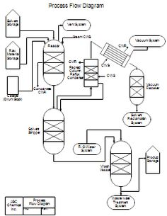 Chemical engineering flow chart symbols How to read piping