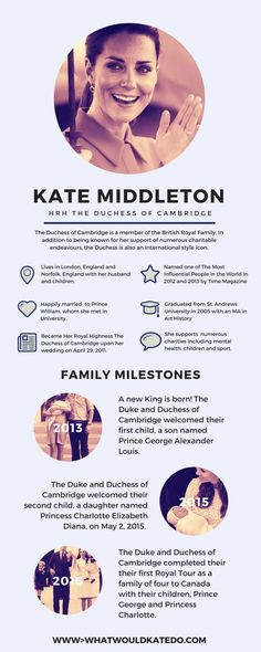 Some fun facts & information about the Duchess of Cambridge (the former Kate Middleton) including details about her adorable family - Princess Charlotte, Prince George & Prince William!