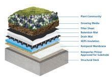 KEMPER SYSTEM - Waterproofing Membranes for Green Roofing and Landscaped Garden Roofs