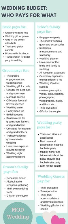 Wedding Budget: Who Pays for What