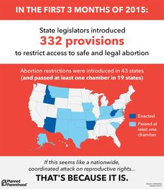 In the First 3 Months of 2015, State legislators Introduced 332 Provisions to Restrict Access to Safe and Legal Abortion.  Abortion restrictions were introduced in 43 states (and passed at least one chamber in 19 states)  Source: Guttmacher Institute / Planned Parenthood