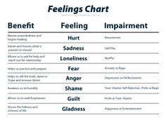 Feeling Words Picture  Feelings Words Feelings And Chart