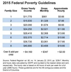 What Is Poverty? - Oregon Center for Public Policy What Is Poverty, Social Issues, Personal Finance, Life Hacks, Public, Ads, Wealth, Study, Live
