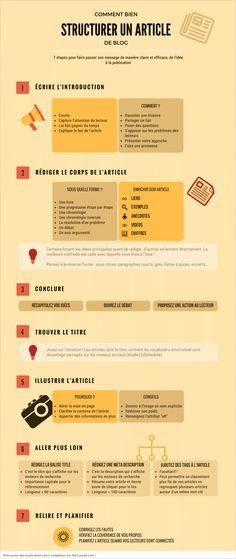 Comment structurer un article de blog : infographie