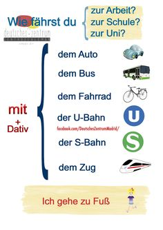= How do you travel? German Grammar, German Words, German Language Learning, Language Study, Dativ Deutsch, German Resources, Deutsch Language, Spanish Lessons For Kids, Germany Language