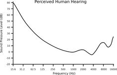 File:Perceived Human Hearing.svg