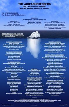 "blackacequeen: "" The ADD/ ADHD Iceberg: Only 1/8 of an iceberg is visible. Most of it is hidden beneath the surface. ""The Top Of The Iceberg: (The Obvious ADD/ADHD behaviours) "" Hyperactivity: •..."