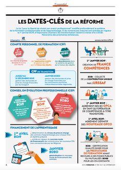 Infographie dates clés réforme de la formation La Formation, Save The Bees, Fails, Communication, Social Media, Marketing, Learning, Business, Centre