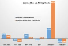 If You Must Invest in Commodities, Here's How - Bloomberg Quint