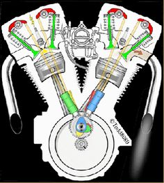 A V engine (this is just a two cylinder, like in a Morgan Three Wheeler) is more compact and just about every larger car in the world uses this layout. Harley Davidson Engines, Harley Davidson Motorcycles, Custom Motorcycles, Cars And Motorcycles, V Engine, Motorcycle Engine, Motor Engine, Automobile, Cx500