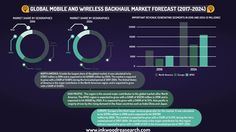 GLOBAL MOBILE AND WIRELESS BACKHAUL EQUIPMENT AND SERVICES MARKET FORECAST 2017-2024 | INKWOOD RESEARCH Mobile and wireless backhaul is a method to pass on information among the end-users nodes and central base station or network access point. The global mobile and wireless backhaul market is poised to grow during the forecast period of 2017-2024. #WirelessBackhaul #MobileData #MarketResearch #ResearchReport #InkwoodResearch