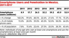 Most Mobile Internet Users in Canada Use Messaging Apps - eMarketer Internet Advertising, Social Advertising, Social Media Marketing, Mobile Marketing, Digital Marketing, Social Tv, Smartphone, Messages, Charts