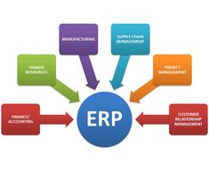Enterprise Resource Planning or ERP is the entrepreneurial task in nature within an existing company resources for re-allotment of capital, equipment or personnel in together termed as Resources as efficiently as possible as a part of long term operational process and thus in short, Enterprise Resource Planning or ERP is to optimize the management of business processes.