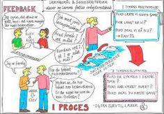 Billedresultat for synlig læring plakater Teachers Toolbox, Blooms Taxonomy, 21st Century Skills, Challenges, Teaching, School, Norway, Google, Mindset
