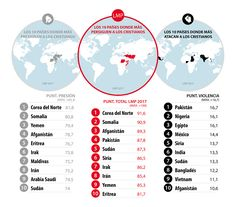 lista mundial de persecución 2017